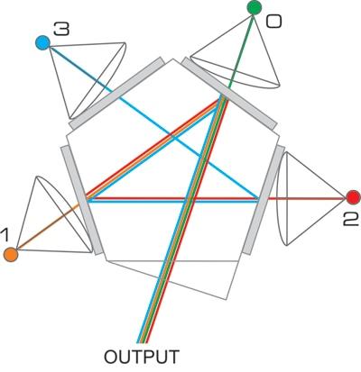 Beam Combiner Combine Four Led Wavelengths Lambda 421
