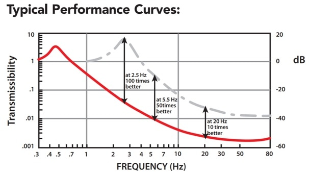 SM-1 device performance curve