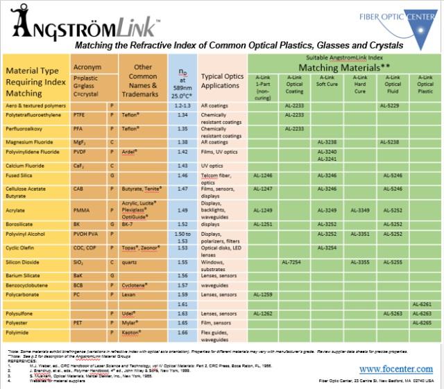 refractive index chart related keywords refractive index