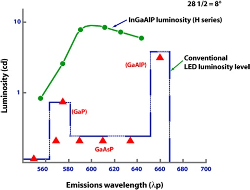 relationship between wavelength and light intensity