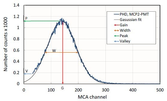 Pulse Height Distribution recorded with PHOTONIS' dual MCP-PMT and Hi-QE S20 photocathode with single photon illumination (blue); Gaussian curve (black) is a fit of experimental results.