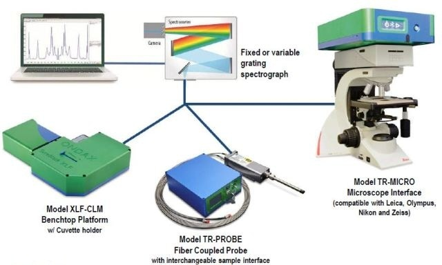 THz-Raman® systems showing benchtop, probe and microscope configurations.