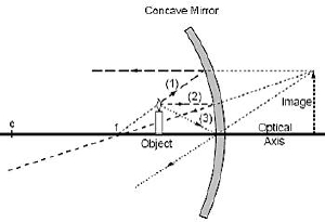 Mirrors, Flat Mirrors, Convex Mirrors and Concave Mirrors - How ...