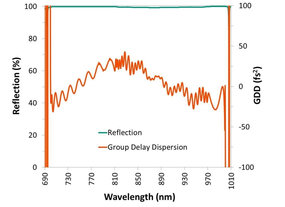 Reflection and GDD for a dispersion controlled thin-film mirror. Group delay dispersion is less than ± 45 fs2 across a broad range of wavelengths where reflection is close to 100%.