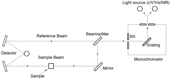 Advanced Thin Film Optical Filters for New Metrology Techniques on