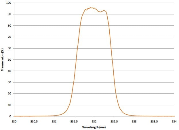 Measured Transmission of a fully blocked 3 cavity flat top bandpass filter at 532 nm with 0.92 nm bandwidth and T>92%.