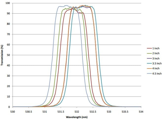 Measured results of 250 mm diameter, fully blocked 3 cavity flat top bandpass filter with 0.94 nm bandwidth with T>90%.