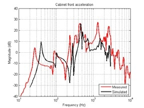 Cabinet front acceleration as a function of frequency from simulation (black line) and measurement (red line).
