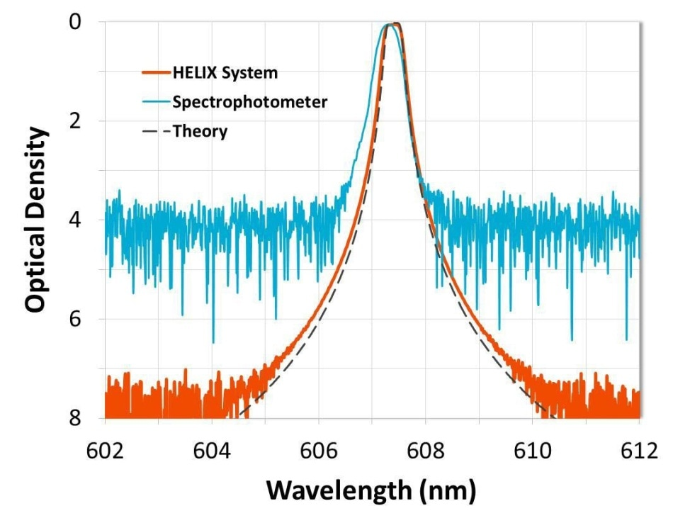 A 607.4-nm LIDAR interference filter for an N2 Raman channel measured with both a standard spectrophotometer and Alluxa's HELIX Spectral Analysis System. The HELIX System is able to resolve filter edges all the way to OD 7 (-70 dB).