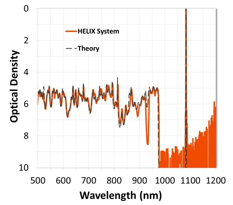 Transmission spectra of a high-cavity-count ultra-narrow bandpass filter measured with the HELIX System and compared to theory. The HELIX System is able to measure blocking up to a level of OD9 (-90 dB).