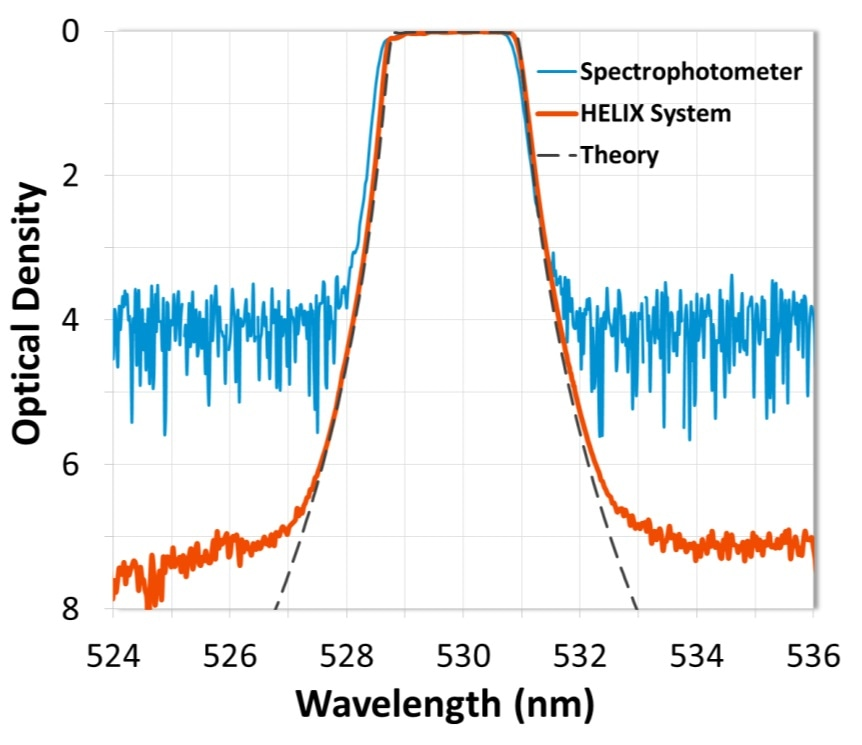 Measurement comparison of a Raman LIDAR filter designed with a slope of < 0.1% of edge wavelength from 90% transmission to OD4 (-40 dB). Two identical filters were designed to be used in series to provide OD8 (-80 dB) blocking of the 532 nm Rayleigh signal. The HELIX System resolved edges to OD 7 (-70 dB).
