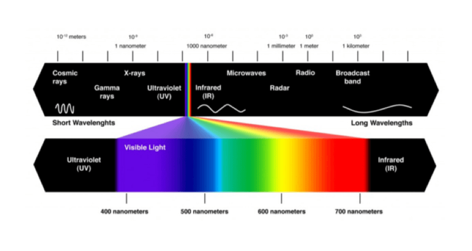 infrared waves Infrared radiation definition at dictionarycom, a free online dictionary with pronunciation, synonyms and translation look it up now.