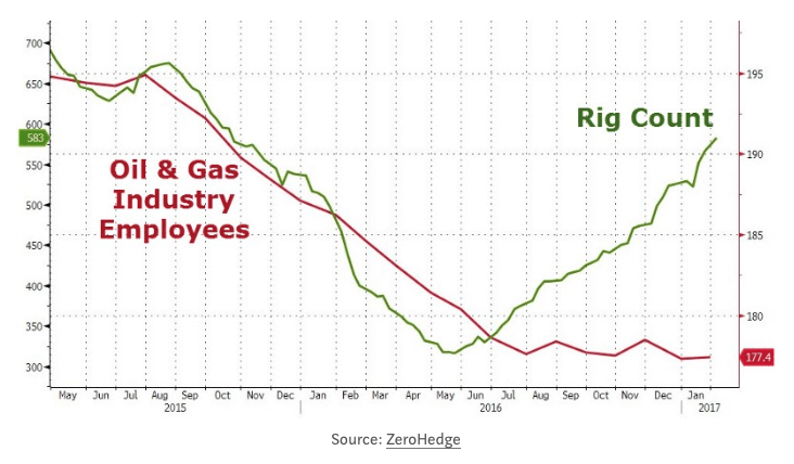 oil and gas employees vs rig count