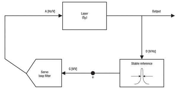 How Laser Stabilization Works