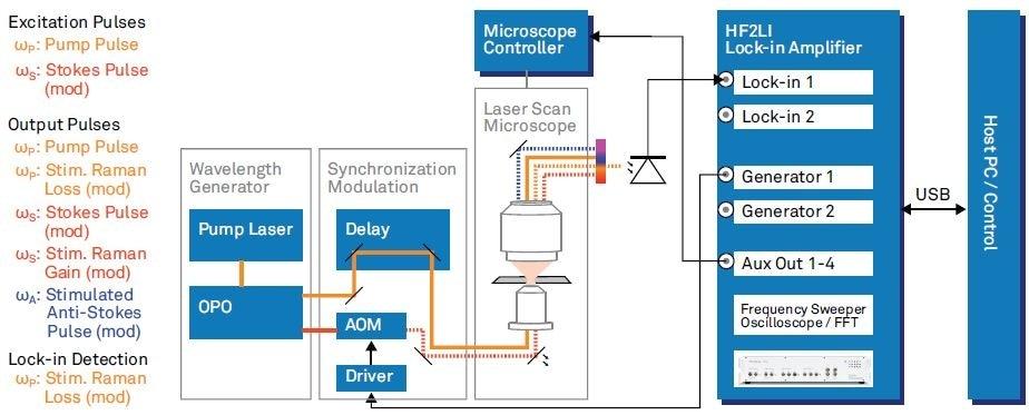 RS microscope as used by Zhang et al2 with parts related to backward fluorescence imaging omitted. The list on the left hand side mentions all the involved optical frequencies. Wavelength Generation: pump pulses generated with a femtosecond pump laser (repetition rate 80 MHz). Tunable pump (680 - 080 nm) and Stokes (1000 - 1600 nm) are provided by an optical parametric oscilla tor (OPO). Synchronization, Modulation: time synchronization of the pulse trains with a delay stage and intensity modulation at 5.4 MHz with an acousto optic modulator (AOM). Modulation carrier from HF2LI fed to driver. Laser Scan Microscope: microscope with laser steering controlled by the Microscope controller.