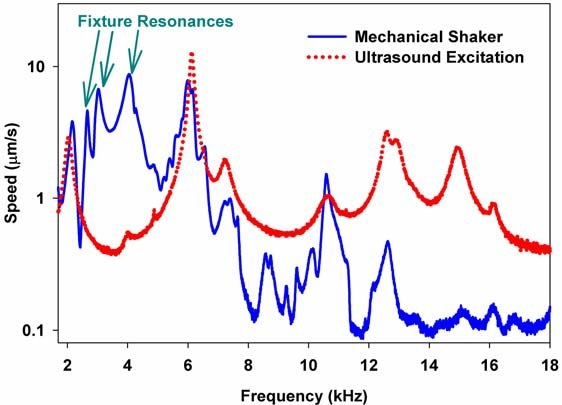 Comparison of velocity spectra obtained using mechanical shaker (solid line) versus ultrasound radiation force (dotted line) as a function of frequency. The mechanical shaker spectrum is far more complex, and includes unwanted resonances in the fixture.