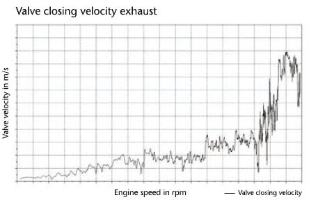 Increasing valve closing velocity with increasing engine speed.