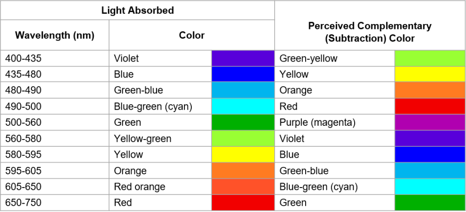 The corresponding colors of the absorbed wavelengths and the complementary color (what we see). (Image Source: LibreTexts™ Chemistry).