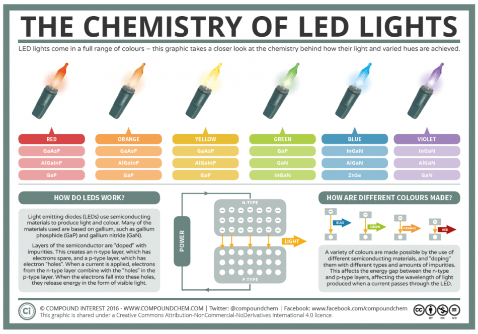 Infographic depicting the chemical composition of different colored LED lights. (Image Source: Compound Interest)