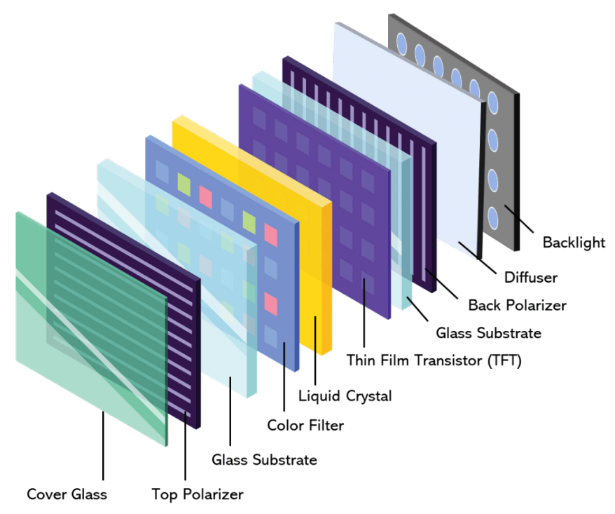 Illustration of layers in an LCD display.