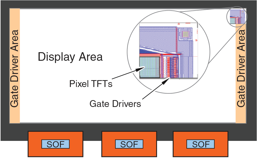 Traditional displays require a rectangular shape and minimum bezel width to accommodate gate drivers on the edge of the display. (Image Source: Sharpsma.com)