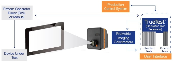 Flat panel display (FPD) AVI test set up with an imaging colorimeter under automated software control.