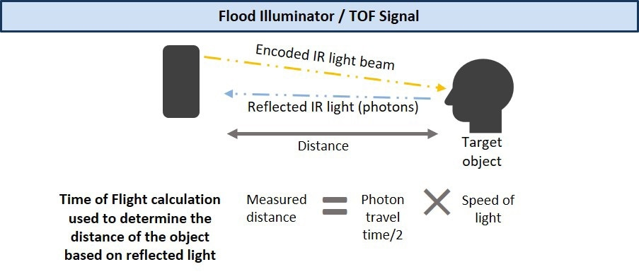 Some devices include a camera with a pulsed NIR light source, which will only accept reflected NIR light with the correct pulse. The return pulse is used for TOF.