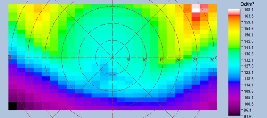 Uniformity analysis (shown in false color) characterizes display quality.