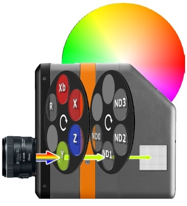 Imaging photometers and colorimeters capture luminance and chromaticity values as they are perceived by the human eye, using integrated filters to expose each wavelength of light at a different duration to the CCD to replicate the human photopic response.