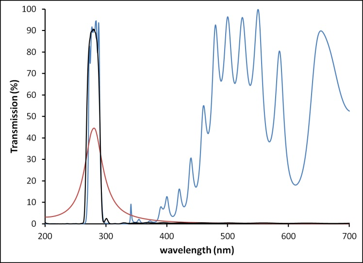 Comparison of MDM and transmissive UV filters with a 2- bounce reflective filter. Top: linear scale, Bottom: log scale to emphasize blocking. The reflective filter maintains narrow bandwidth, high throughput, and blocking over a wide wavelength range.