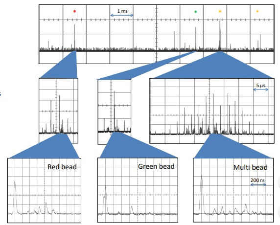Single-point detection of mixed beads flow rate ~ 0.5 m/s A mixture of beads with different colors and sizes 1 Pm green beads 2 Pm red beads 6 Pm multi-colored beads. The system can easily determine the bead type based on size and spectral composition.