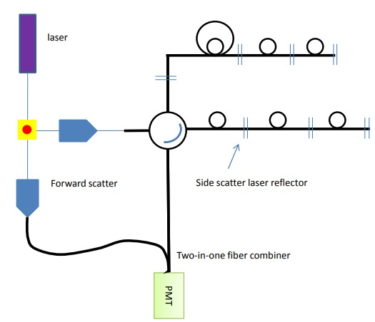 Forward and side scatter channels can be added to the detection array by adding another reflector and a fiber combiner.