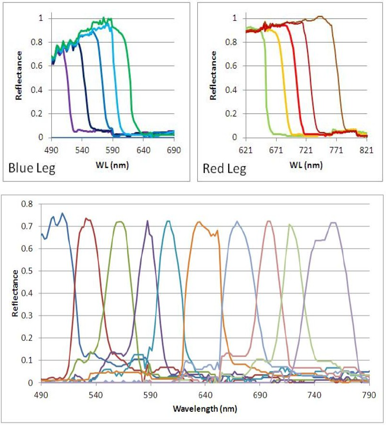 Top, spectral response of the individual fiber tips. The blue wavelengths exhibit fiber loss. Bottom- Scaled spectral response of the entire fiber array. The light reaching the PMT is a time-indexed series of band-passed light centered at progressively longer wavelengths.
