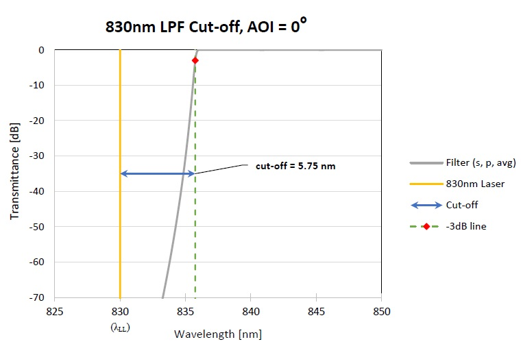 Figure showing the typical definition of the Raman filter 'cut-off' specification. In this example, the cut-off is 5.75 nm or it can also be specified as 82.9 cm-1.