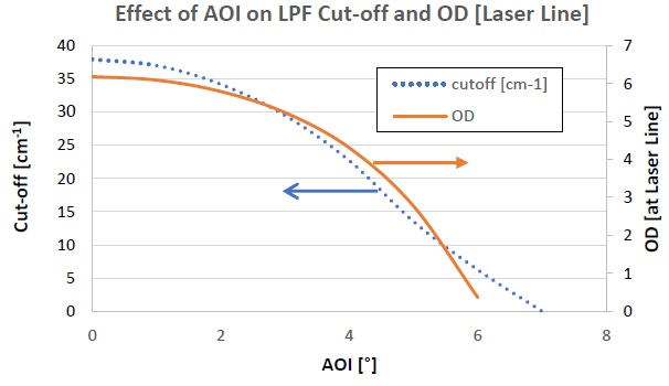 Figures showing how the cut-off off a filter and the OD [at the laser line wavelength] varies with the angle of incidence (AOI) of s-polarized light on the filter.