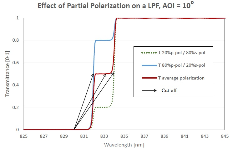 Figure showing, for a 830-nm LPF at