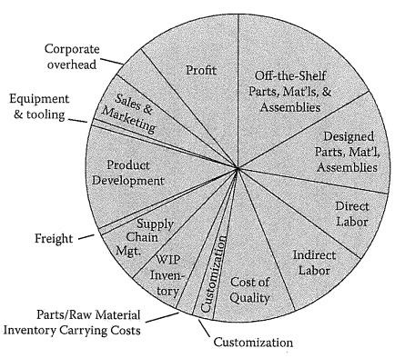 Example Product Cost Structure