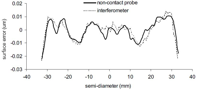 Measurement of reference sphere on rotary air bearing using non-contact probe as compared to interferometer measurement showing the systematic error in the air-bearing spindle.