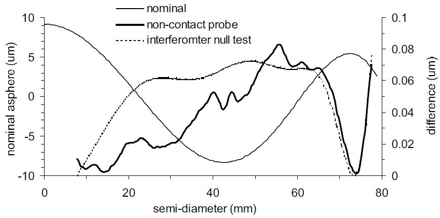 Comparison of non-contact probe and interferometer null test measurement of piano asphere.