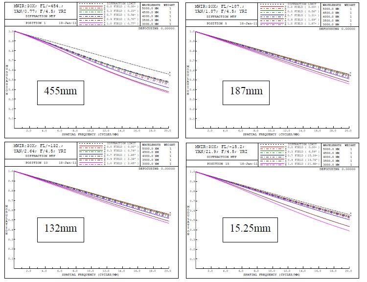 The MTF plots shown are out to Nyquist of the designed camera. The system is close to the diffraction limit for the entire zoom range and for the full field