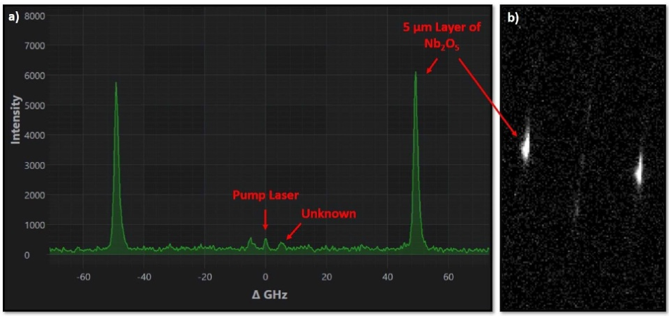a) Brillouin frequency shift spectrum of a thin film of Nb2O5 deposited on a germanium substrate. b) Raw sensor image. The time exposure was set to 20 seconds and the number of averages to 5.
