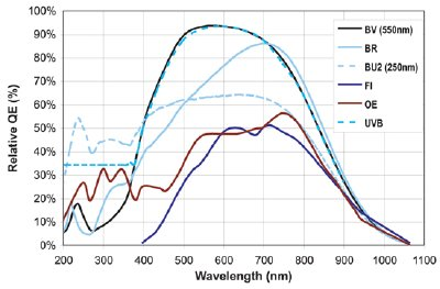 QE curves relevant to Raman Spectroscopy