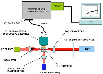 Schematic of Spectral Flow Cytometer