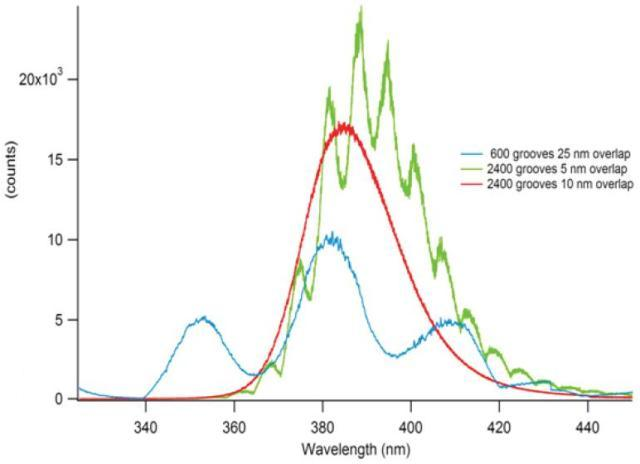 Photoluminescence from zinc oxide recorded on a high-resolution spectrometer. True spectrum (red curve) versus spurious peaks arising from discontinuous changes in grating diffraction efficiency as the wavelength is scanned across the focal plane (blue and green curves).