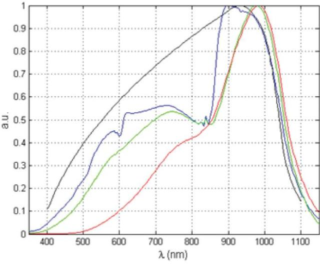 Theoretical blackbody spectrum (black curve) versus measured data (colored curves) for an incandescent lamp.