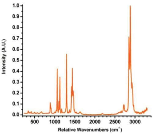 Raman spectra of stearic acid: raw data (red) versus corrected data (orange).