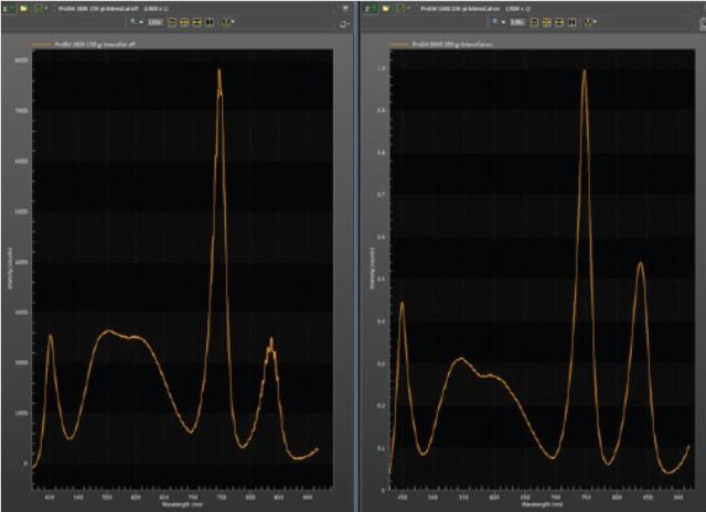 Uncorrected spectrum (left) versus intensity-corrected spectrum (right).