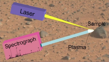 LIBS analyzes material by firing a laser at the sample to create a plasma, then capturing the spectral profile of the constituent atoms.
