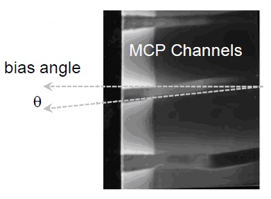 The channels are typically not normal to the input surface of the microchannel plate but instead pitched at a slight angle called the bias angle.
