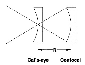 Radius measurement geometry, showing cat